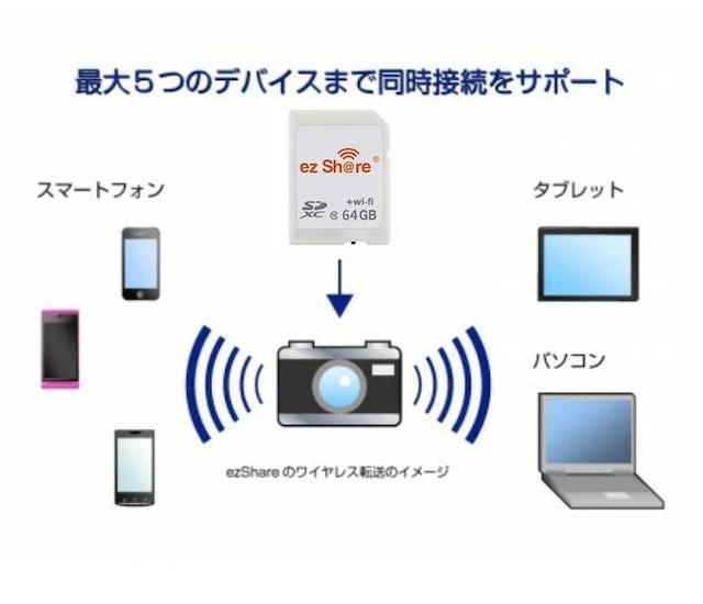 C036 ezShare 64G WiFi SDカード FlashAir級 < 家電/AVの