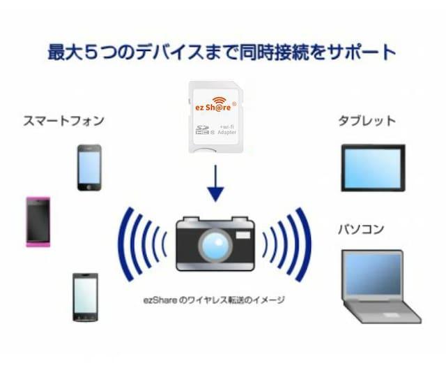 C029 ezShare Wi-Fi搭載 SDアダプター+32G カード < 家電/AVの